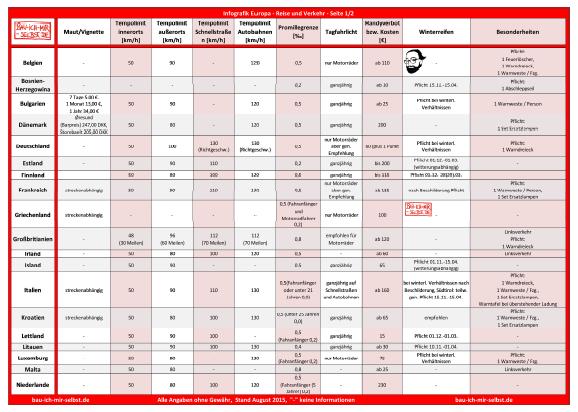 Infos Straßenverkehr Europa – Reise-Checkliste